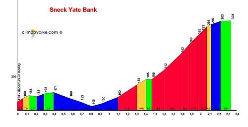 sneck-yate-bank
