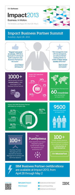 Infographic: IBM Impact Business Partner Summit by the numbers