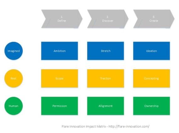 Flare Innovation Impact Matrix 570px