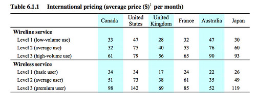 CRTC Comparison Pricing