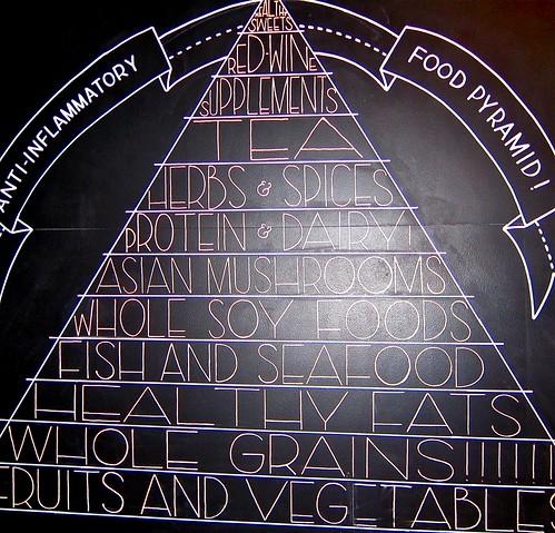 Dr's food pyramid