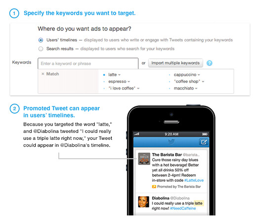 Keyword targeting Ads in twitter