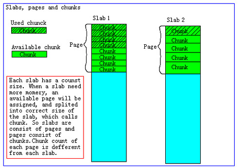 Memcache's slab page and chunk