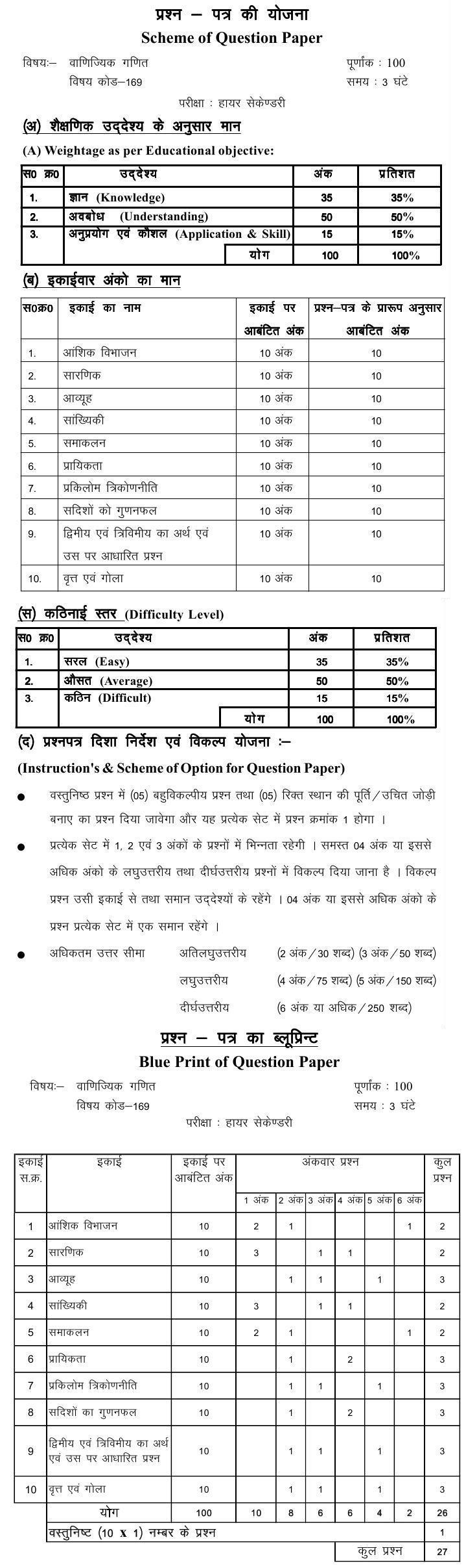 Chattisgarh Board Class 12 Scheme and Blue Print of Occupational Mathematics (Vyavasayik Ganit)