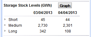 UK gas storage 4 April 2013