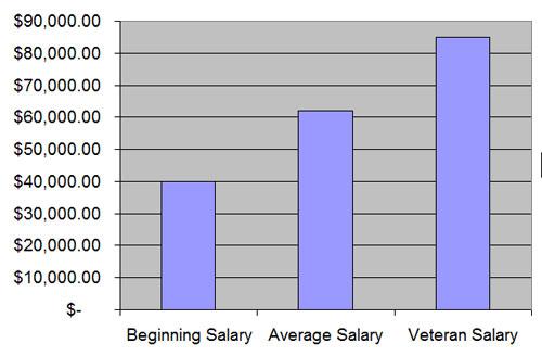 ultrasound tech salary – citybeauty, Cephalic Vein