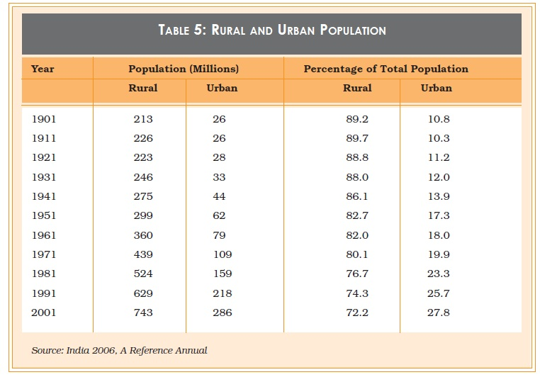 NCERT Class XII Sociology Chapter 2 - The Demographic Structure of the Indian Society