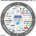 Social Media Landscape 2013 by fredcavazza