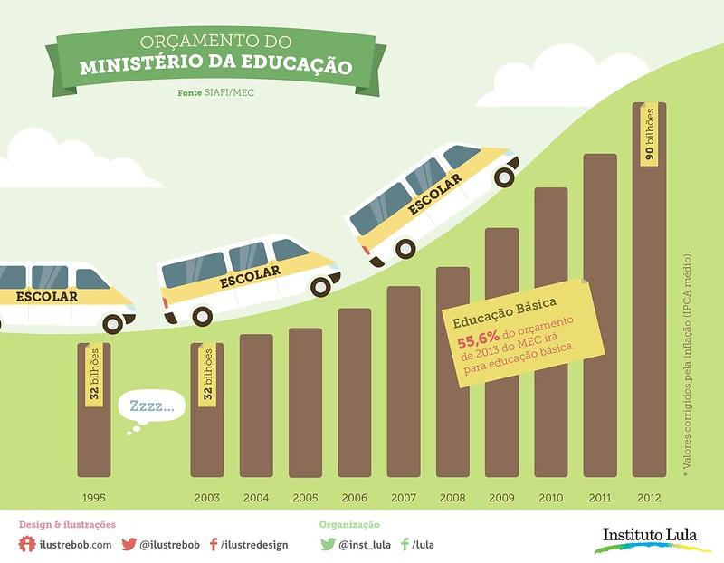 Infográfico: Educação no Brasil (parte 3)