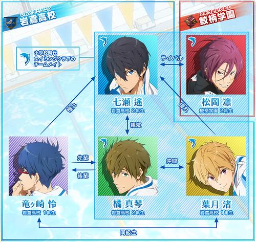 130429(2) - 京阿尼子公司「アニメーションDo」原創男子競泳動畫《Free!》公布完整情報、預定7月開播! 2