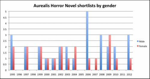 Aurealis Horror shortlists column