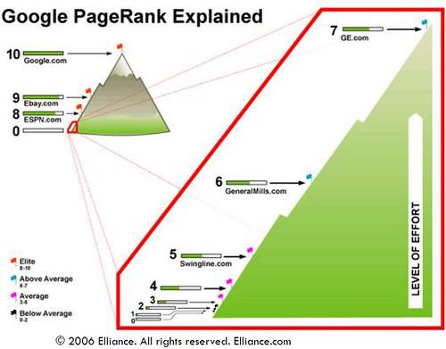 corso-seo-gratis_infografica-page-rank-elliance