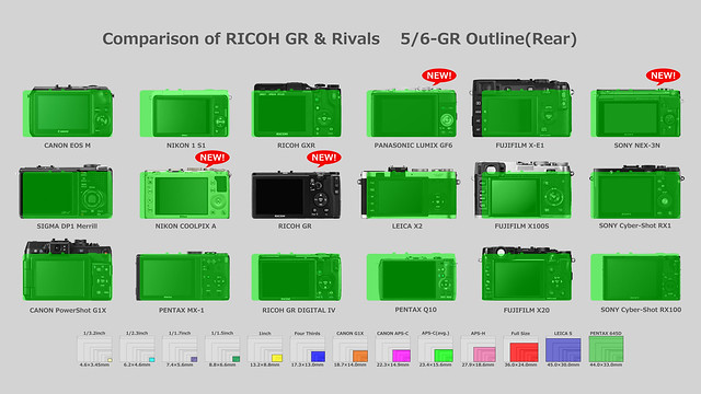Comparison of RICOH GR & Rivals 5/6-GR Outline(Rear)
