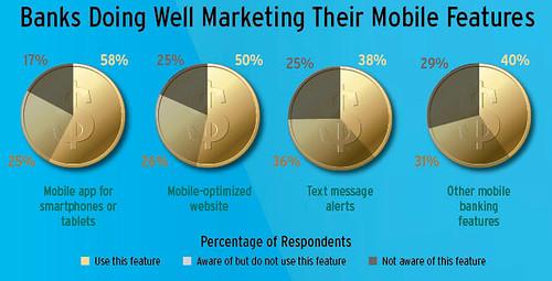Mobiel en Geld: Hoe bewust is de consument?