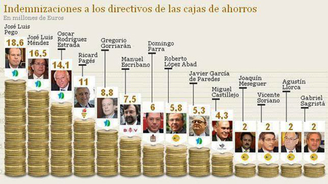 12f11 Indemnizaciones millonarias directivos cajas quebradas