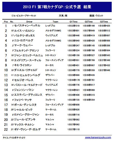 2013F1第7戦カナダGP公式予選リザルト