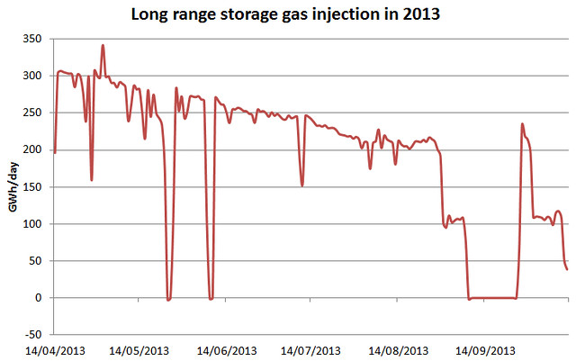UK gas LRS injection 14 Oct 2013