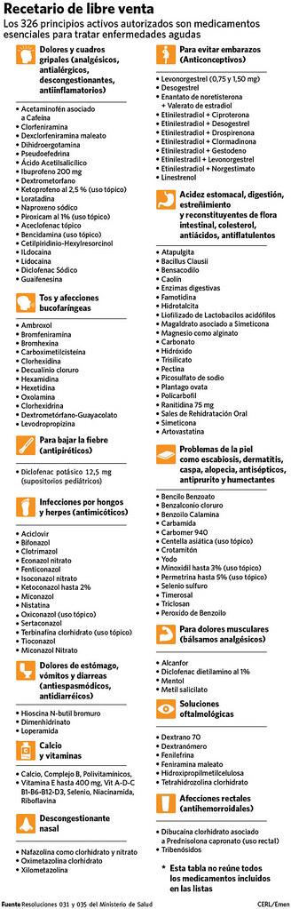 Medicamentos EMEN