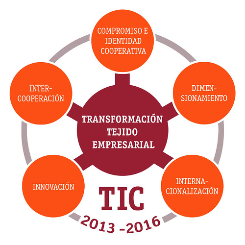 logotipo Plan TIC
