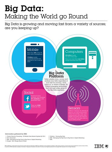 Big Data infographic: Making the World go Round