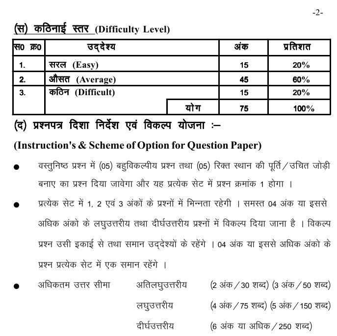 Chattisgarh Board Class 10 Scheme and Blue Print of Environmental