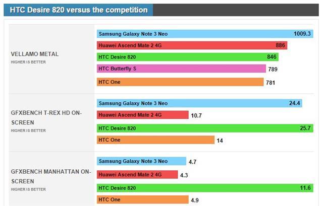 HTC Desire 820 - Hiệu suất HTC Desire 820 - Trải nghiệm mới tại Topdienthoai.vn