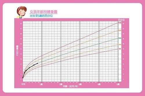 女孩年齡別體重圖