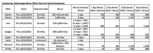 AAdvantage 1-4 Day Car Rental Bonus Offer
