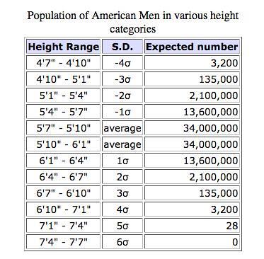 Tall Chart