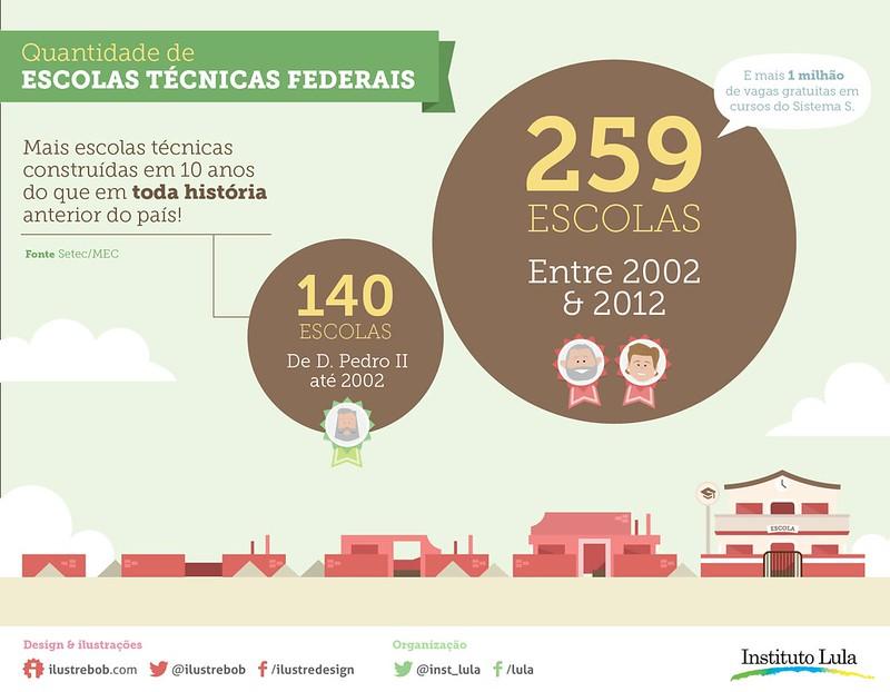 Infográfico: Educação no Brasil (parte 2)