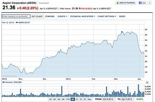 aegion share yahoo.finance chart
