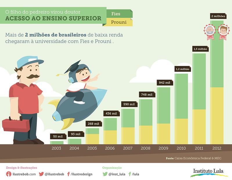 Infográfico: Educação no Brasil (parte 1)