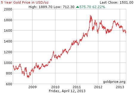 Gambar grafik chart pergerakan harga emas dunia 5 tahun terakhir per 12 April 2013