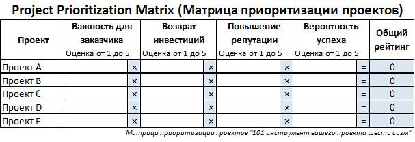 Project Prioritization Matrix