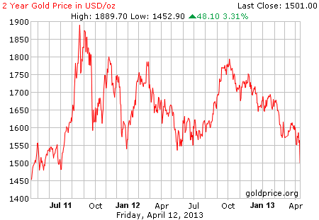 Gambar image grafik pergerakan harga emas 2 tahun terakhir per 12 April 2013