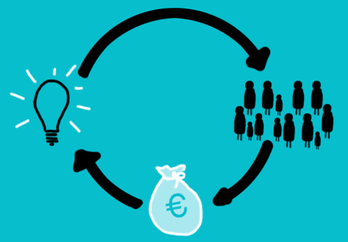 Crowdfunding - business financing