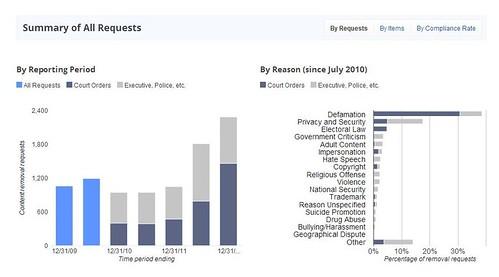 google transparency report (Fall 2012) global