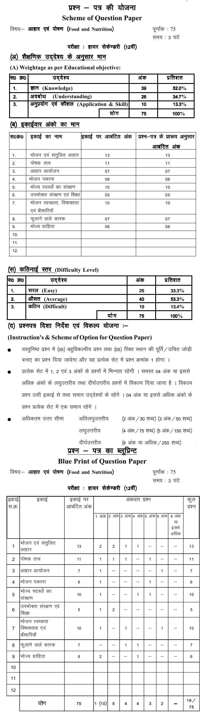 Chattisgarh Board Class 12 Scheme and Blue Print of Food and Nutrition