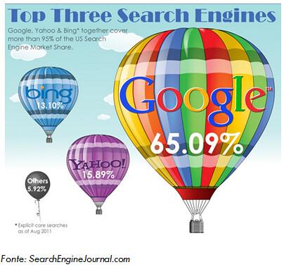 statistiche-uso-google-mondo