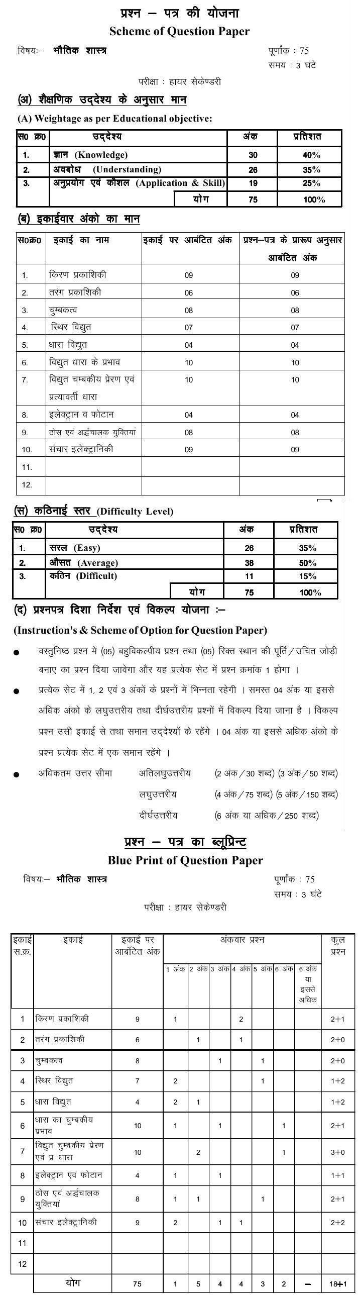 Chattisgarh Board Class 12 Scheme and Blue Print of Physics