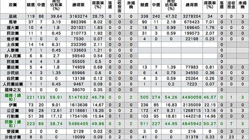 大馬選舉 2013-05-06 10.58.21 AM