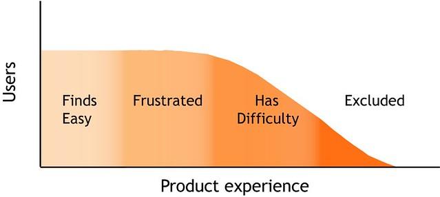 プロダクトの体験と排除されるユーザ