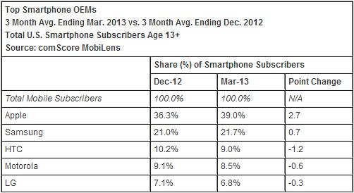 Produsen ponsel pintar terbesar di AS Q1 2013 - Sumber ComScore