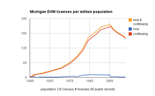 Michigan DVM licenses per million population