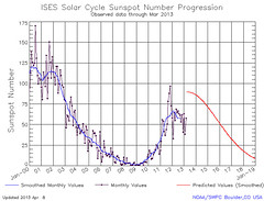 Current solar cycle data, 2013-05-04