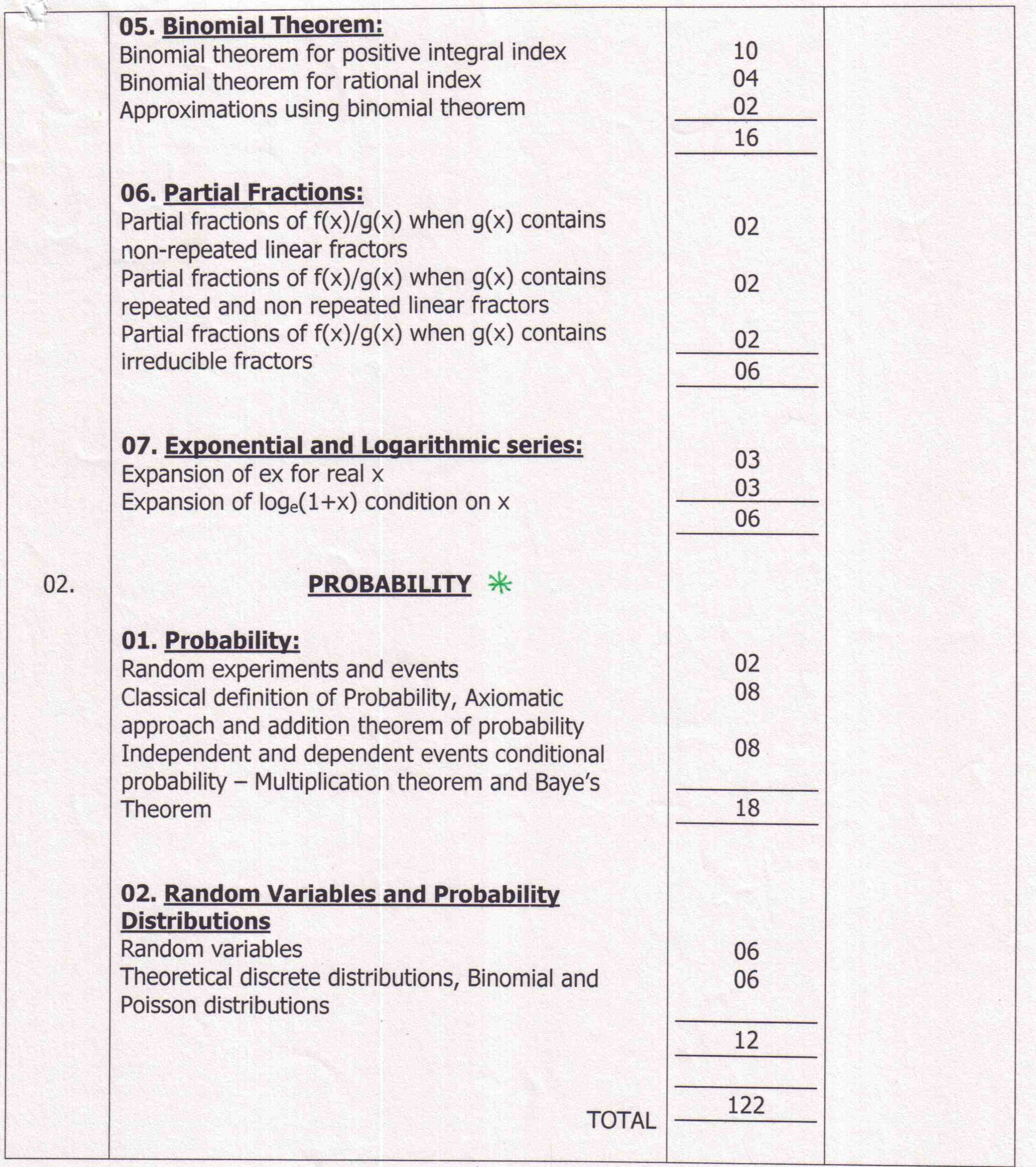 AP Board Intermediate II Year Mathematics IIA Syllabus