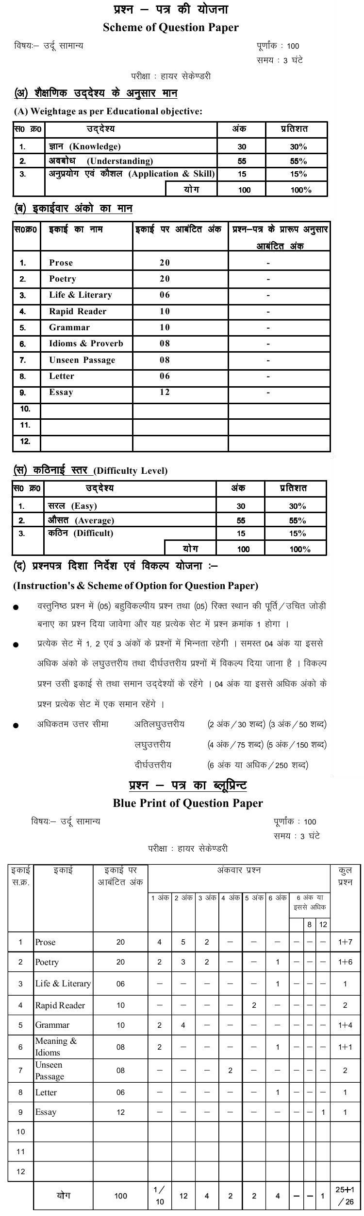 Chattisgarh Board Class 12 Scheme and Blue Print of Urdu General