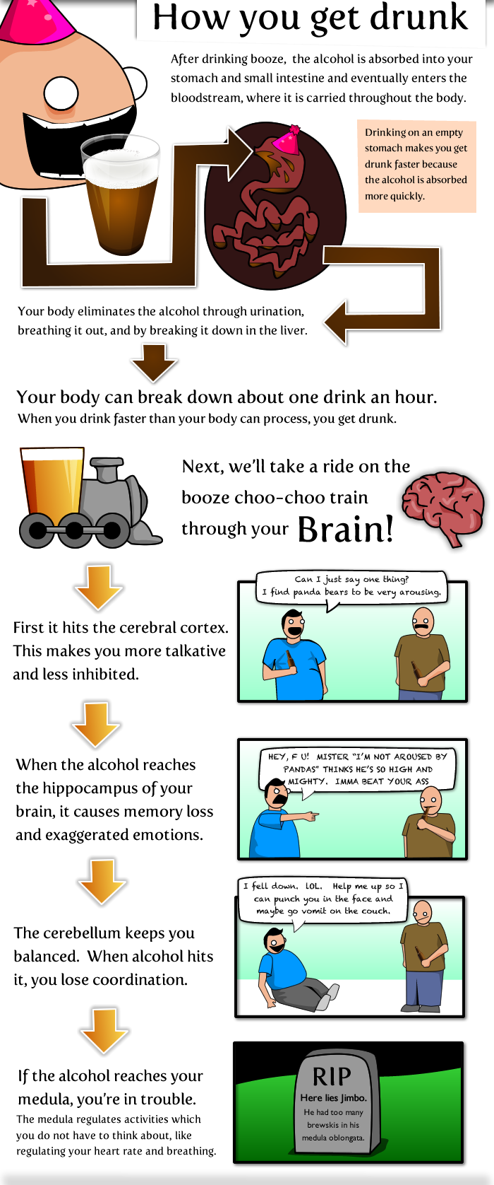 how-you-get-drunk