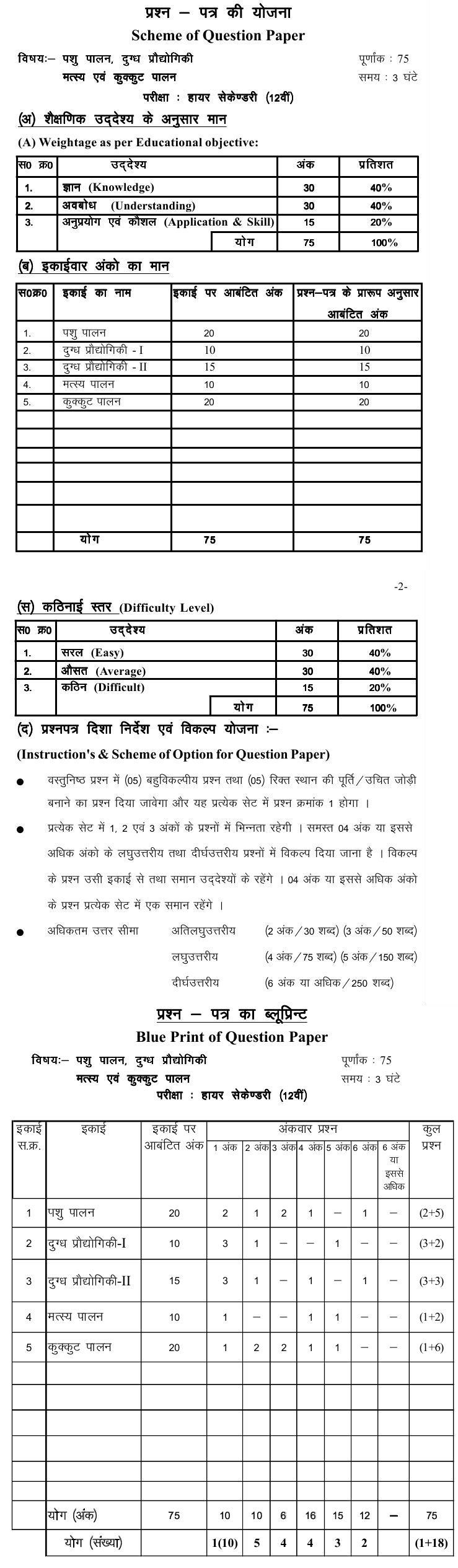 Chattisgarh Board Class 12 Scheme and Blue Print of Animal husbandry, Dairy farming, Fish and Poultry
