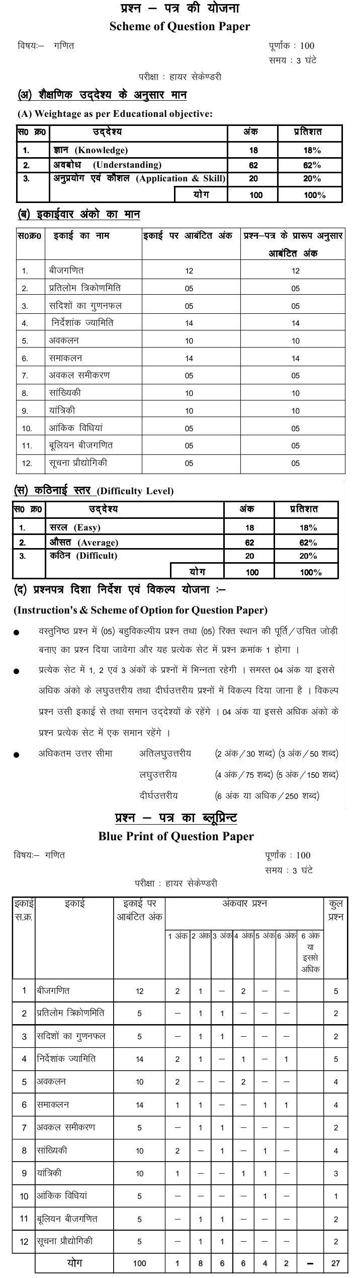 Chattisgarh Board Class 12 Scheme and Blue Print of Mathematics